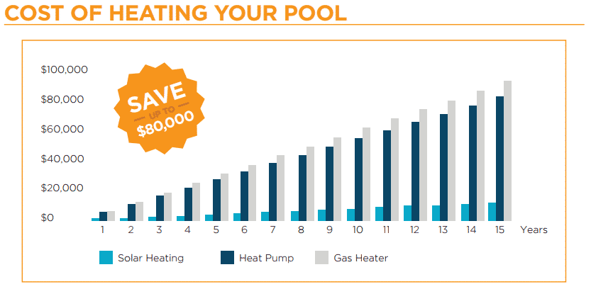 Running Costs of Solar Pool Heating